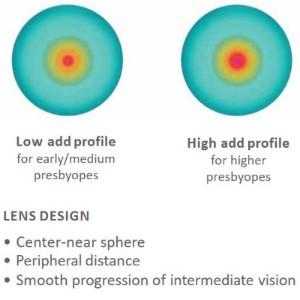 lens_design